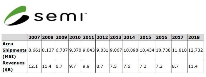 Le marché des tranches de silicium s'est envolé de 31% en 2018