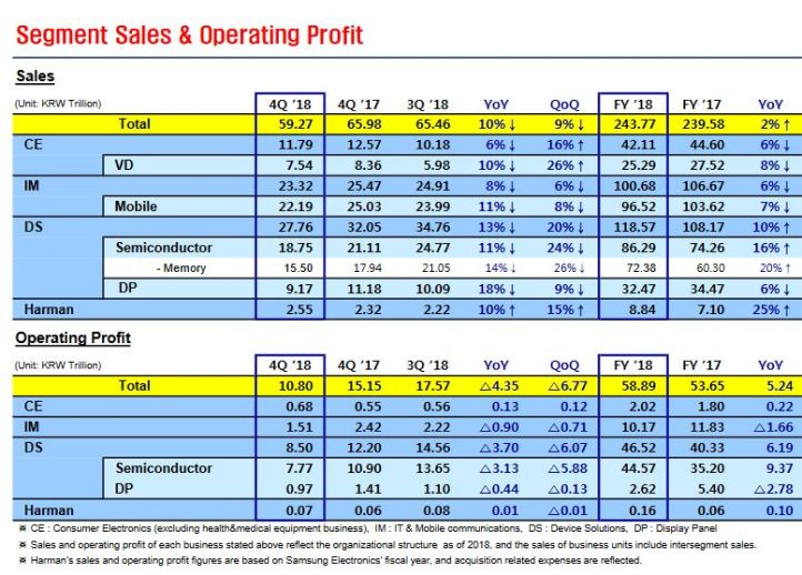 Samsung a investi 21,2 milliards de dollars dans les semiconducteurs en 2018