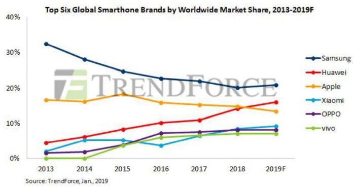 La production mondiale de smartphones pourrait chuter de 5% en 2019