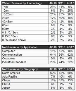 TSMC anticipe une chute d'activités de 21,3% à 22,3% au 1er trimestre