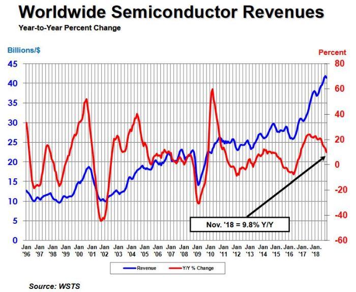 Marché des semiconducteurs : la croissance sur un an tombe sous les 10%
