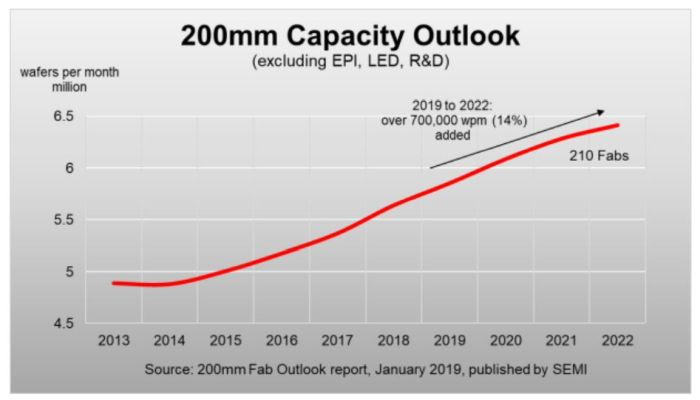 Capacité de production sur tranches de 200 mm : +14% d'ici à 2022