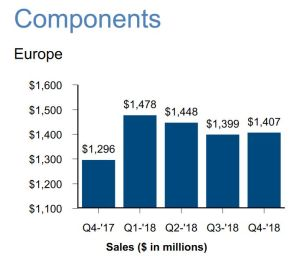 Arrow enregistre un 4e trimestre record en composants en Europe