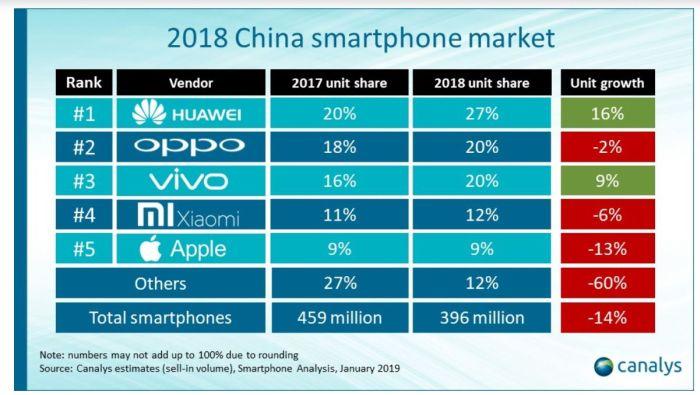 Premier recul du marché mondial des smartphones en 2018