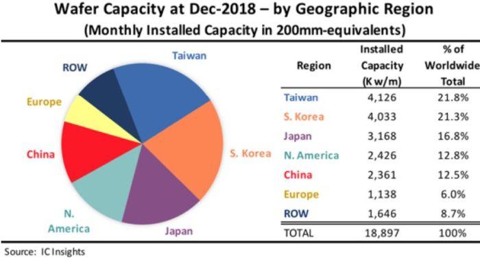 L'Europe ? 6% de la capacité de production mondiale en semiconducteurs !