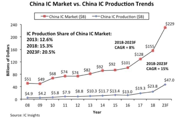 La Chine est très en retard sur son plan d'autosuffisance en semiconducteurs