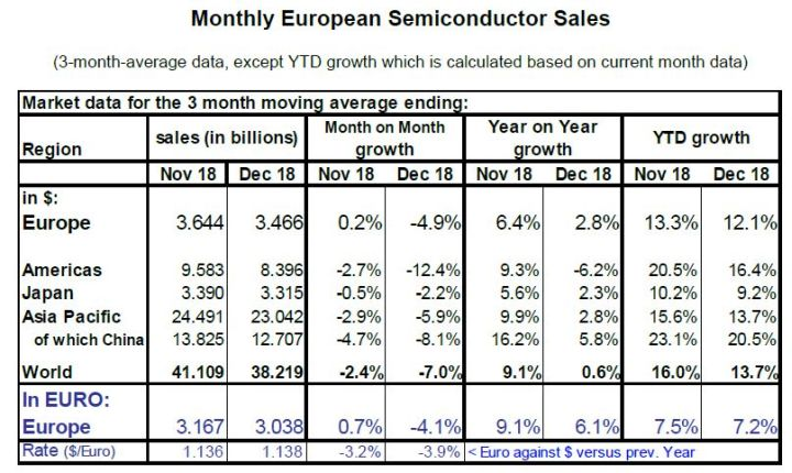 Le marché européen des semiconducteurs a progressé de 7,2% en 2018