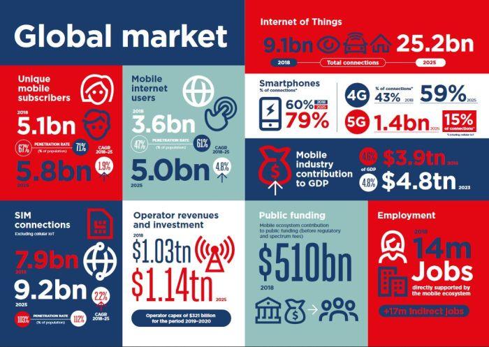 La 5G devrait représenter 15% de l'industrie mobile mondiale à l'horizon 2025