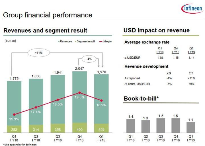Infineon réduit ses prévisions d'investissement de 100 à 200 M$