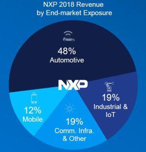 NXP vise une croissance de 5% à 7% par an d'ici 2021