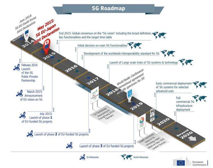 L'Europe recommande une approche commune pour la sécurité des réseaux 5G
