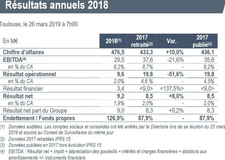 Chiffre d'affaires en hausse de 10% pour Actia en 2018