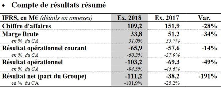 Les livraisons de drones grand public de Parrot ont chuté de 32% en 2018