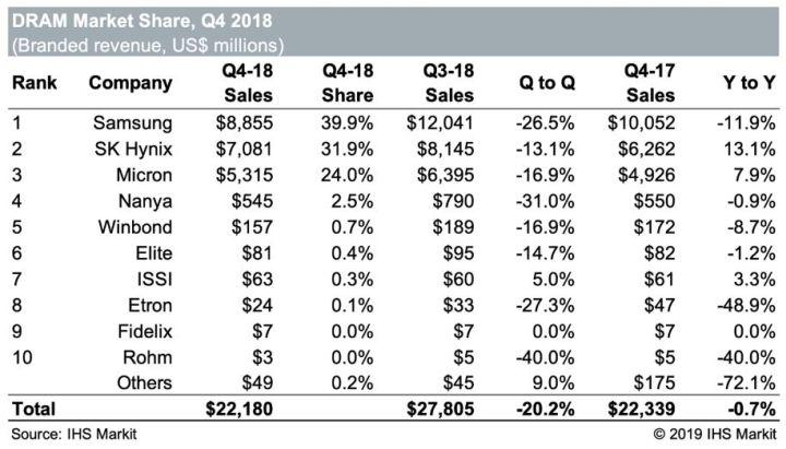 Vers une chute de 22% du marché des Drams en 2019