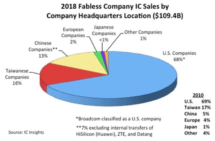 Entreprises fabless : hégémonie américaine, percée chinoise, absence européenne
