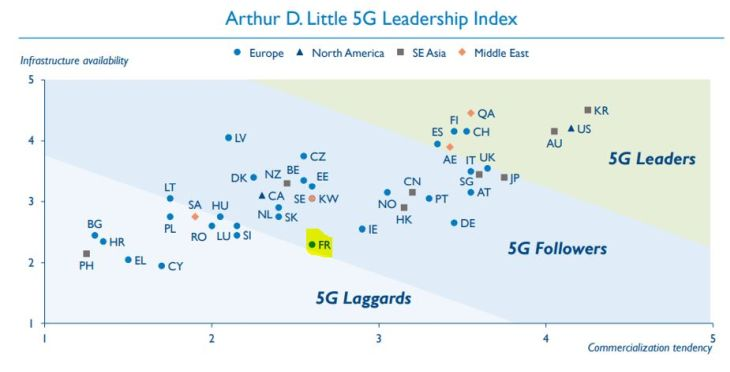 Déploiement de la 5G : la France et l'Allemagne sont en queue de peloton