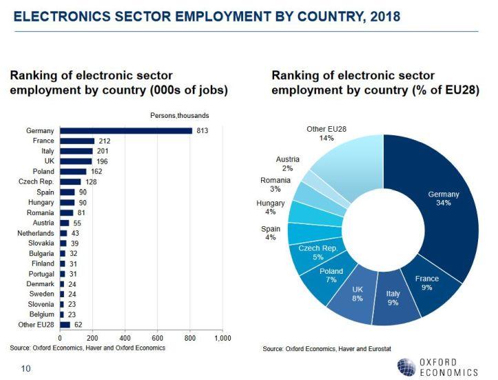 La pénurie de travailleurs qualifiés préoccupe l'industrie électronique en Europe
