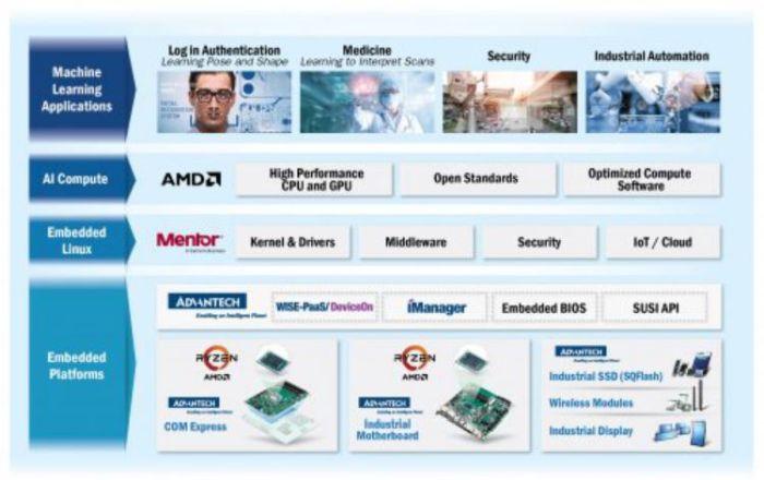 Advantech, AMD et Mentor coopérèrent pour l'accélération de l'IA dans les systèmes embarqués