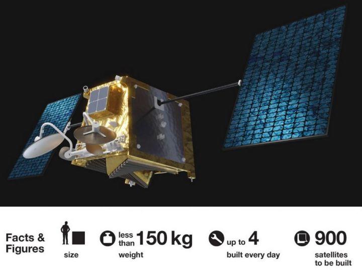 OneWeb sécurise son projet de constellation en levant 1,25 milliard de plus