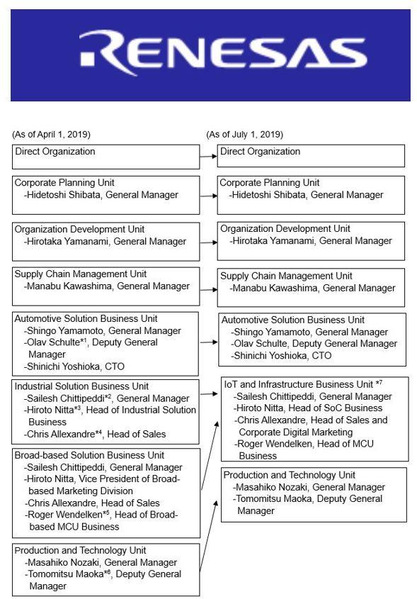 Renesas finalise l'acquisition d'IDT et se réorganise en deux divisions