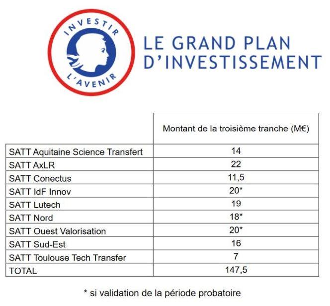 147,5 M€ de financement pour 9 sociétés d'accélération du transfert de technologie