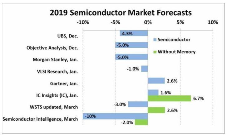 Semiconductor Intelligence anticipe un recul de 10% du marché des semiconducteurs en 2019
