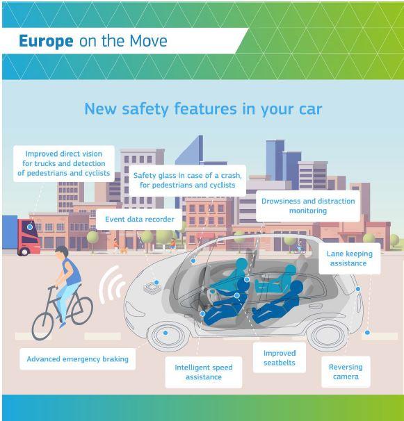 L'Europe impose des technologies de sécurité automobile à partir de 2022