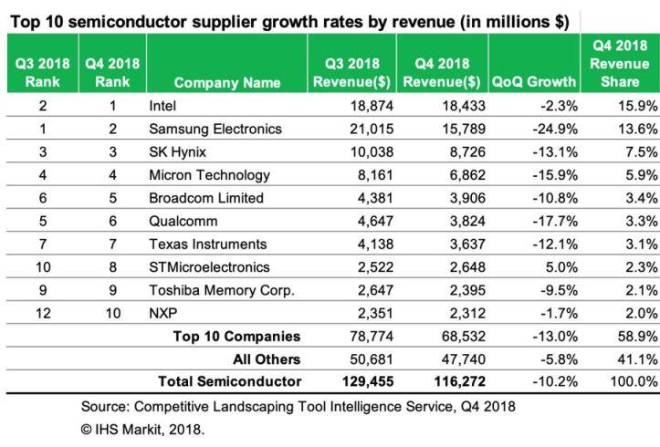 STMicroelectronics, seul fabricant du Top10 en croissance au 4e trimestre 2018