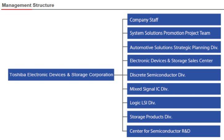 Toshiba rassemble ses semiconducteurs dans une nouvelle entreprise