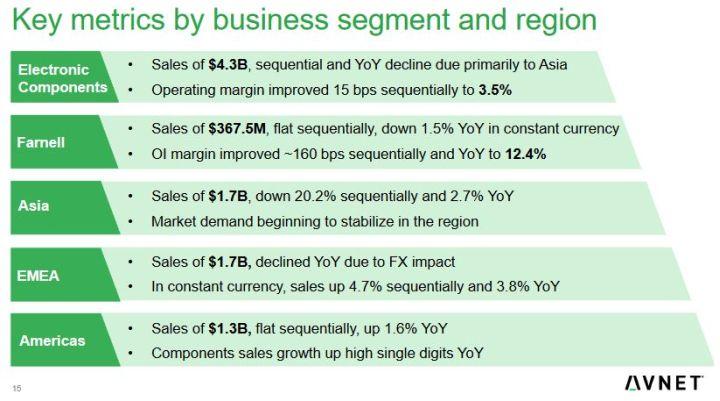 Avnet enregistre un record de ventes en composants IP&E en Europe