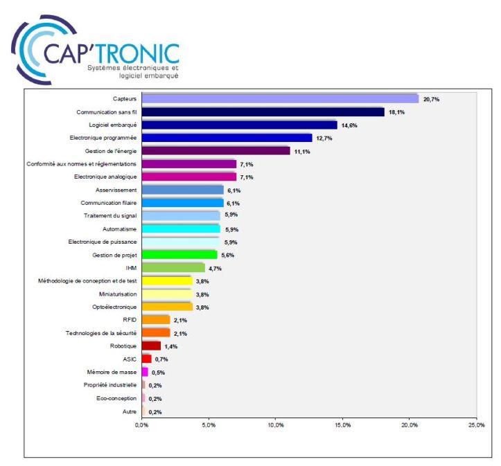 En 2018, Cap'tronic a accompagné plus de 3 300 PME