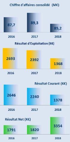 Bénéfice net de 3,35 M€ pour Cofidur en 2018