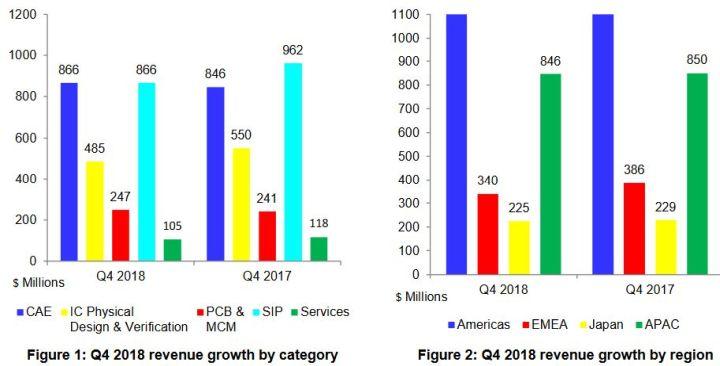Le marché mondial de la CAO a progressé de 3,7% en 2018