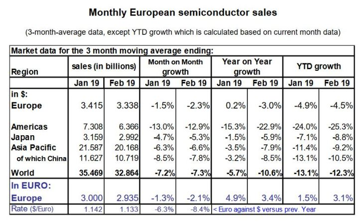 Les ventes de semiconducteurs régressent brutalement aux Etats-Unis