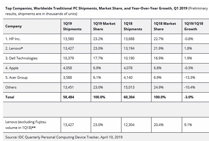 Le marché mondial des PC a reculé de 3% à 4,6% au 1er trimestre