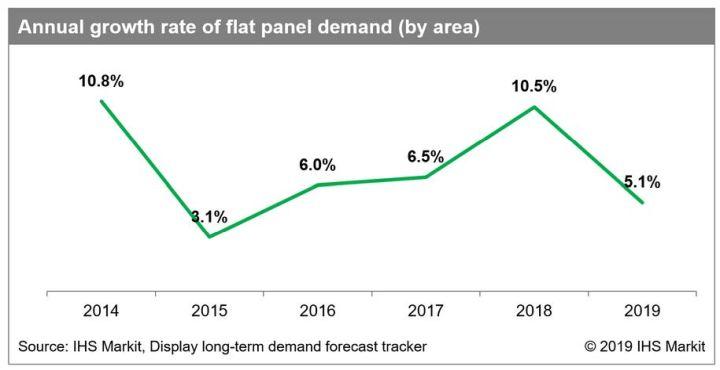 Ecrans plats : la croissance va retomber après le pic de 2018