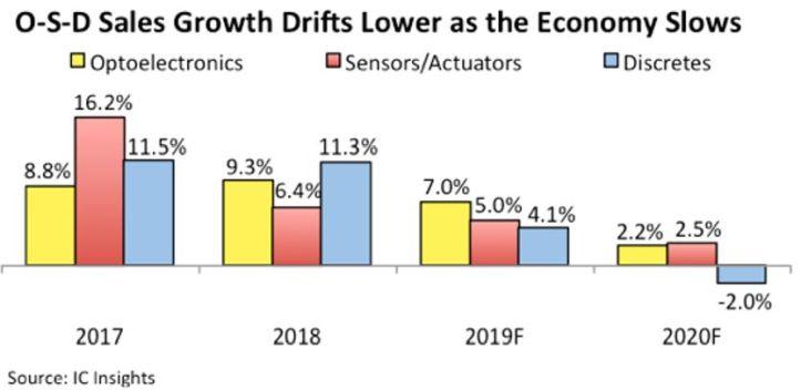 La croissance s'estompe pour les ventes en optoélectronique, capteurs/actionneurs et discrets