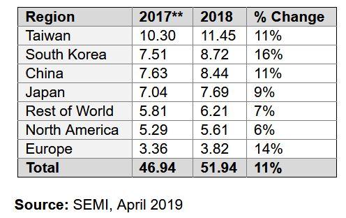 Taïwan, Corée, Chine : trio de tête pour la fabrication des semiconducteurs