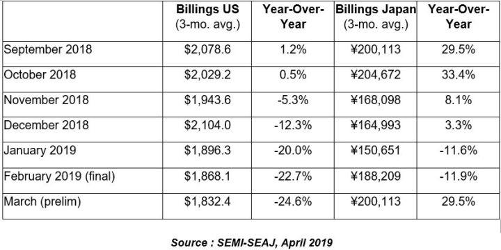Cinq mois de recul pour les ventes d'équipements pour SC américains