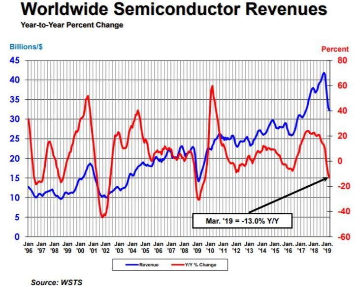 Le marché mondial des semiconducteurs a décroché de 15,5% au 1er trimestre