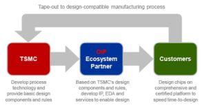 TSMC se prépare au lancement du 5 nm