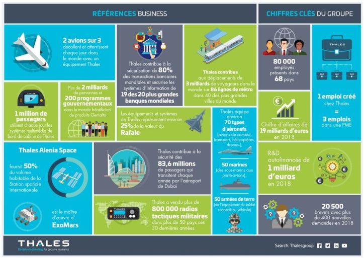 Thales : 80 000 personnes – 19 milliards de chiffre d'affaires