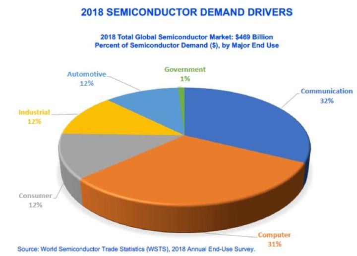 Consommation de semiconducteurs : télécoms et informatique tiennent leur rang