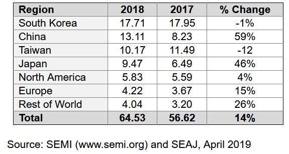 Record de ventes pour les équipements pour SC en 2018