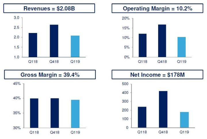 ST réduit ses prévisions d'investissement de 100 M$ pour 2019