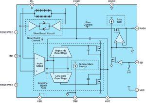 Amplificateur opérationnel de précision de 24 à 220 V | Analog Devices