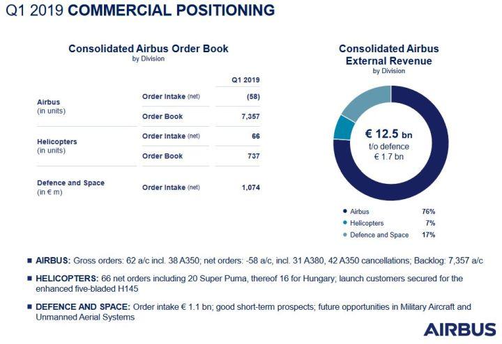 Airbus compte livrer entre 880 et 890 avions commerciaux en 2019