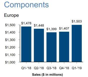 Arrow enregistre un premier trimestre record pour les ventes de composants en Europe