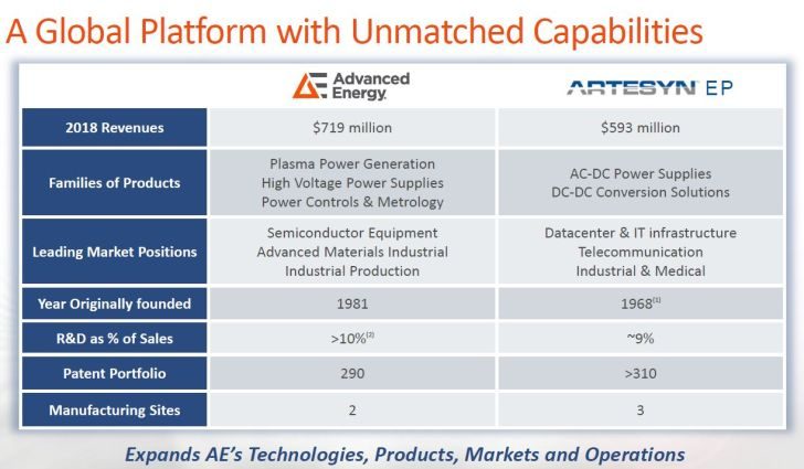 Advanced Energy acquiert Artesyn Embedded Power pour 400 M$