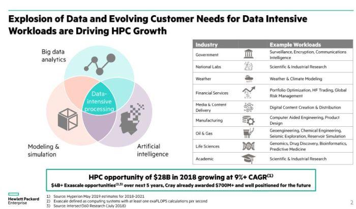 Hewlett Packard Enterprise rachète Cray pour 1,3 milliard de dollars
